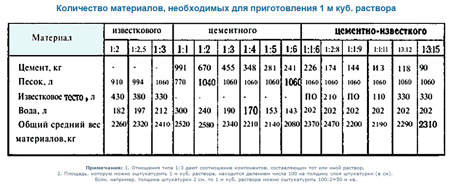 расход цемента на 1м3 раствора м150