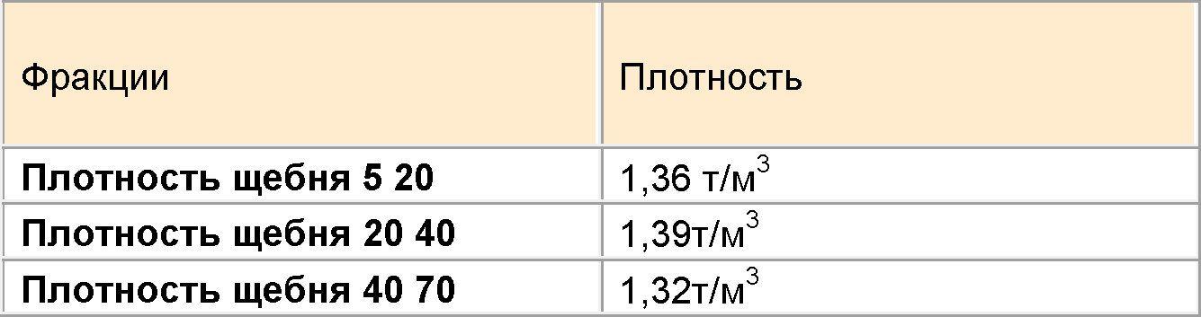 плотность отсева кг м3