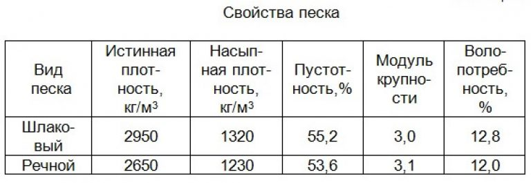 плотность песка для строительных работ