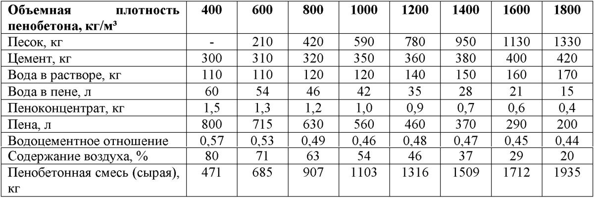 плотность цементно песчаного раствора м100