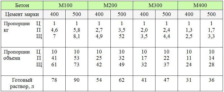 пропорции для замеса бетона